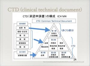 【P#24】医薬品の開発(12)〜審査
