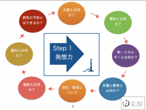 【N#49】「細胞について」(6回目)〜細胞の構造、どのようにコミュニケーションを取り合うのか?